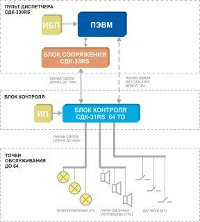 Структурная схема Кристалл-330RS