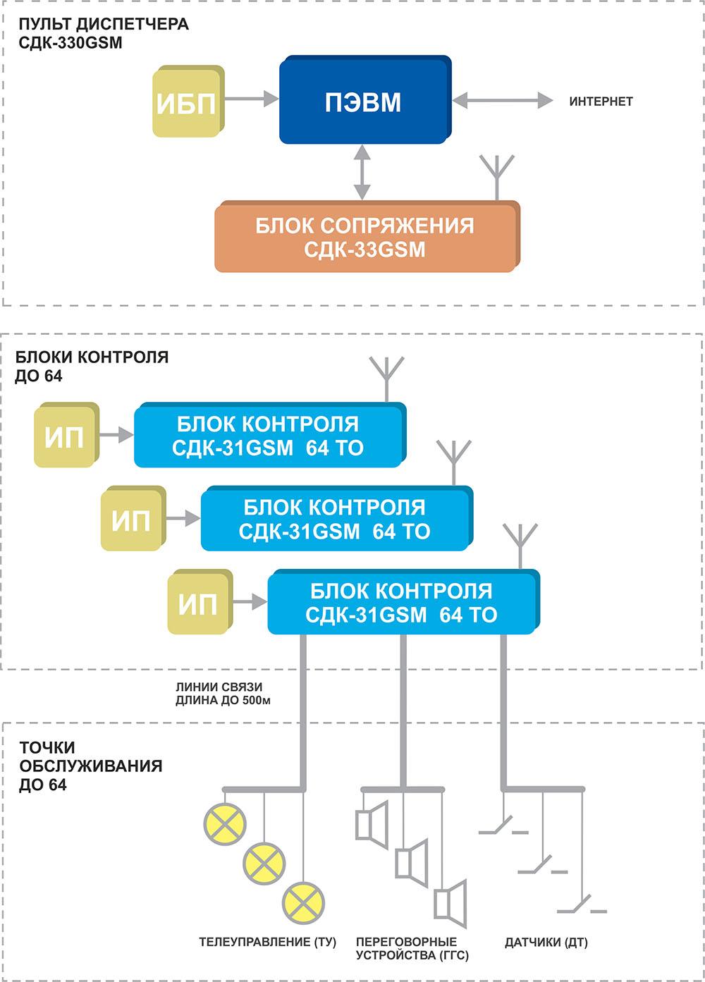 Структурная схема Кристалл-GSM