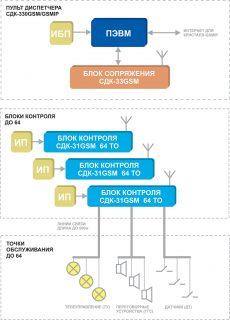Структурная схема Кристалл-GSM/GSMIP