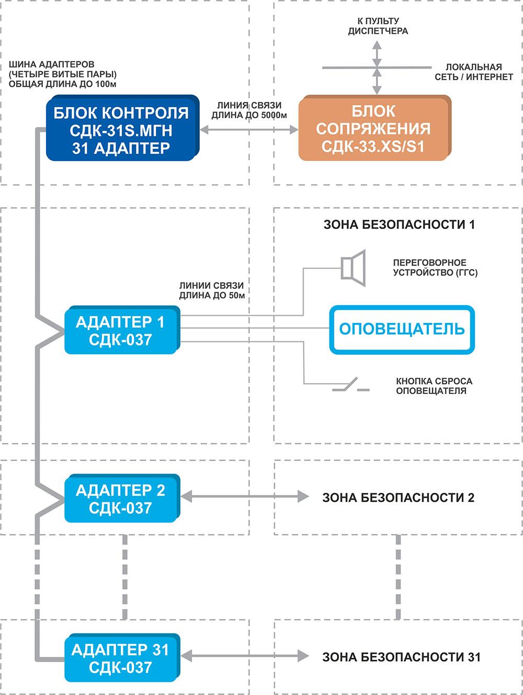 Структурная схема диспетчеризации зон безопасности МГН